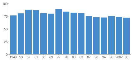 Evolution du taux de participation aux élections générales en Allemagne (source: International IDEA)