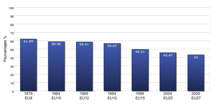 Evolution du taux de participation aux élections européennes (source Parlement européen)