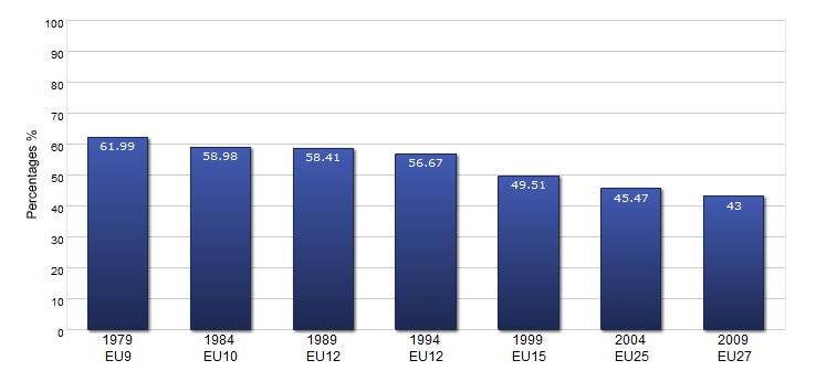 Evolution of turnout rates at the European elections (source: European Parliament)